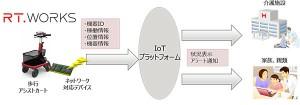 富士通IoT_7-1a